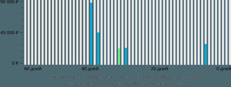 Динамика цен в зависимости от количества оставшихся дней до вылета Каслгар