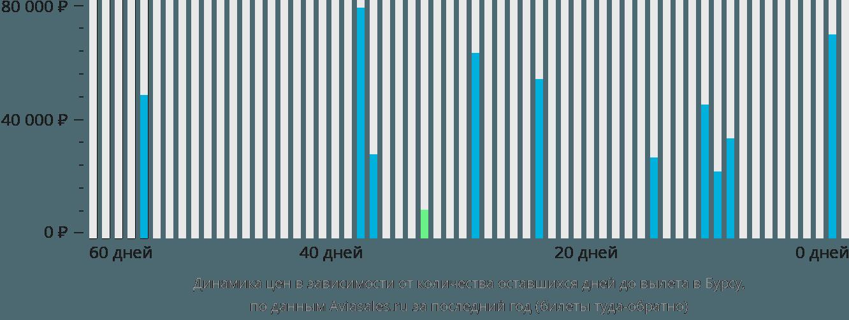 Динамика цен в зависимости от количества оставшихся дней до вылета в Бурсу