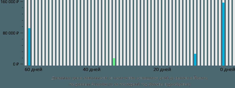 Динамика цен в зависимости от количества оставшихся дней до вылета в Йонаго