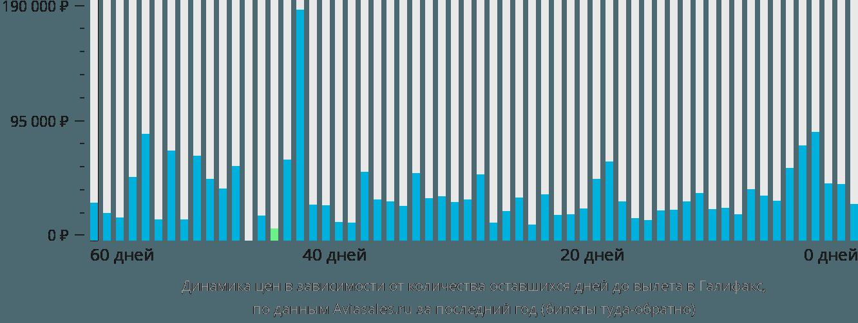 Динамика цен в зависимости от количества оставшихся дней до вылета в Галифакс