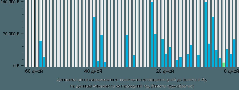 Динамика цен в зависимости от количества оставшихся дней до вылета в Иу