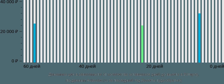 Динамика цен в зависимости от количества оставшихся дней до вылета в Уотерлу