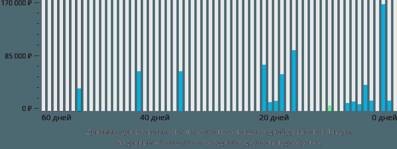 Динамика цен в зависимости от количества оставшихся дней до вылета в Яньцзи