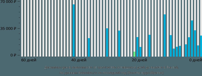 Динамика цен в зависимости от количества оставшихся дней до вылета в Яньтай