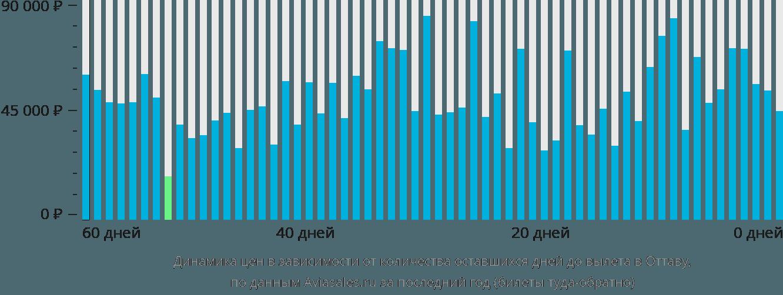 Динамика цен в зависимости от количества оставшихся дней до вылета в Оттаву