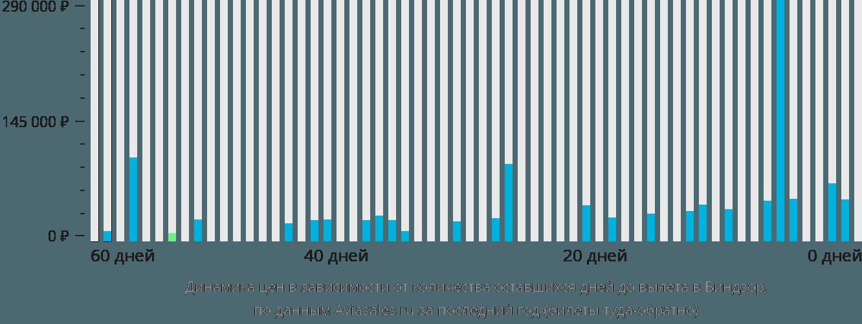 Динамика цен в зависимости от количества оставшихся дней до вылета в Виндзор