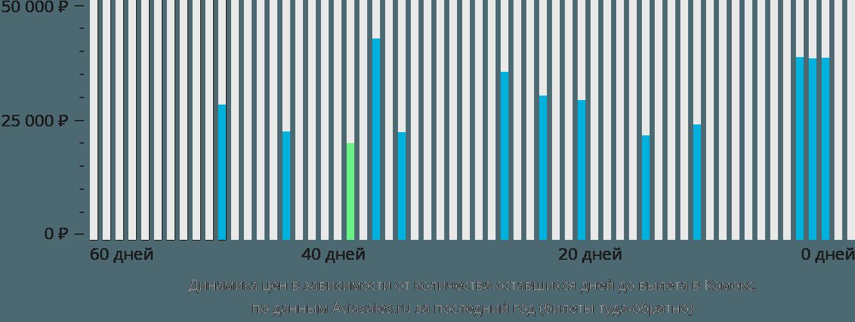 Динамика цен в зависимости от количества оставшихся дней до вылета в Комокс