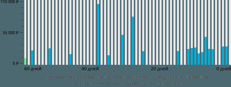 Динамика цен в зависимости от количества оставшихся дней до вылета в Тандер-Бей