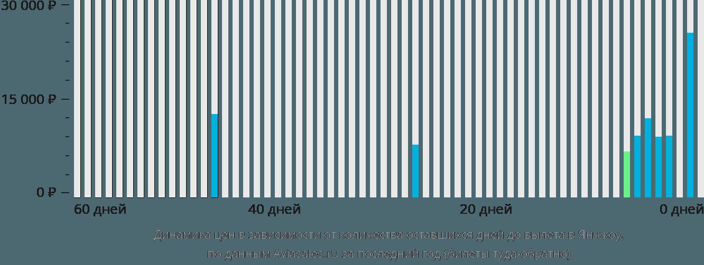 Динамика цен в зависимости от количества оставшихся дней до вылета в Янчжоу
