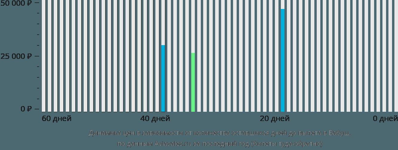 Динамика цен в зависимости от количества оставшихся дней до вылета Вабуш