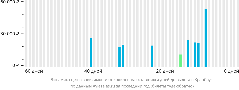 Динамика цен в зависимости от количества оставшихся дней до вылета в Кранбрук