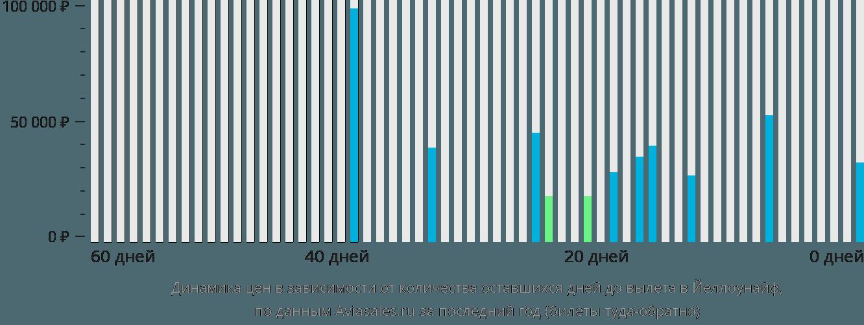Динамика цен в зависимости от количества оставшихся дней до вылета в Йеллоунайф