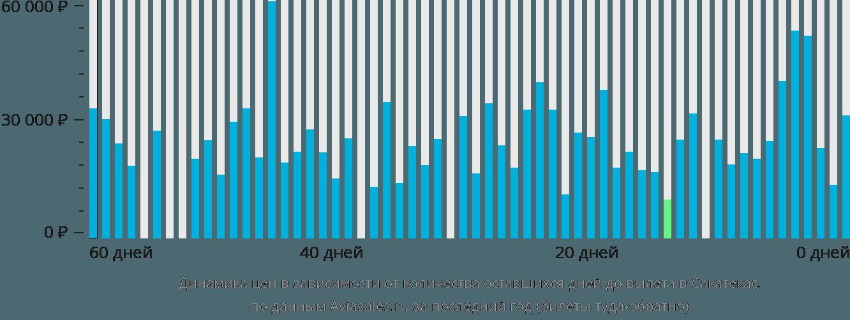 Динамика цен в зависимости от количества оставшихся дней до вылета в Сакатекас