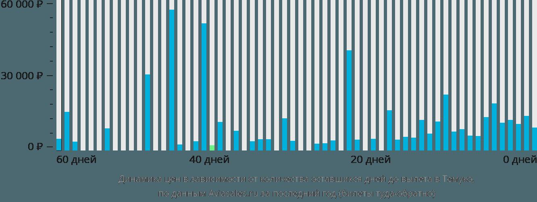 Динамика цен в зависимости от количества оставшихся дней до вылета в Темуко