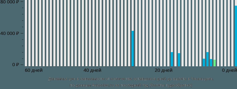 Динамика цен в зависимости от количества оставшихся дней до вылета Чжаньцзян