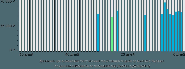 Динамика цен в зависимости от количества оставшихся дней до вылета в Зырянку