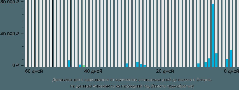 Динамика цен в зависимости от количества оставшихся дней до вылета в Осорно