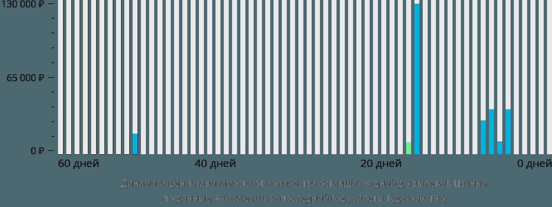 Динамика цен в зависимости от количества оставшихся дней до вылета в Цзуньи