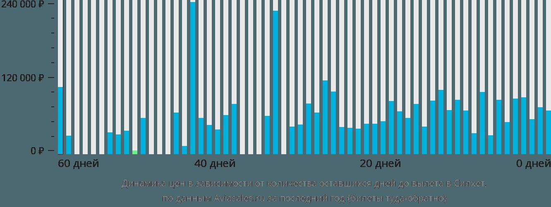 Динамика цен в зависимости от количества оставшихся дней до вылета в Силхет