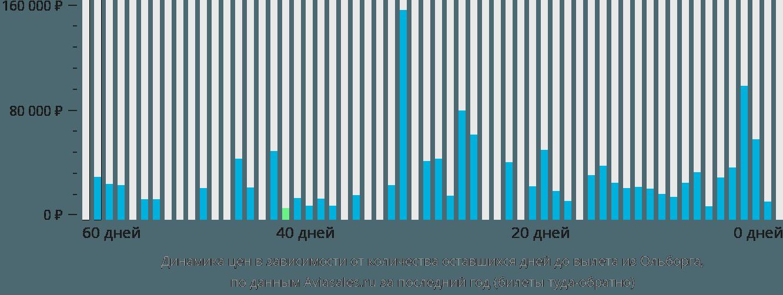 Динамика цен в зависимости от количества оставшихся дней до вылета из Ольборга