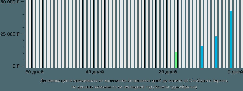 Динамика цен в зависимости от количества оставшихся дней до вылета из Ольборга в Берлин