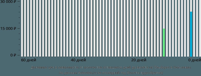 Динамика цен в зависимости от количества оставшихся дней до вылета из Ольборга в Хельсинки