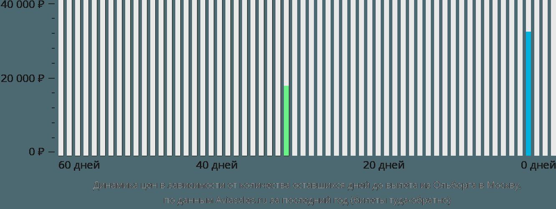 Динамика цен в зависимости от количества оставшихся дней до вылета из Ольборга в Москву