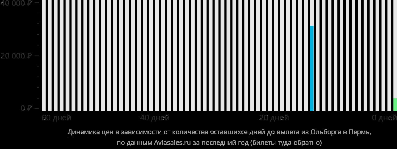 Динамика цен в зависимости от количества оставшихся дней до вылета из Ольборга в Пермь