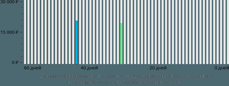 Динамика цен в зависимости от количества оставшихся дней до вылета из Ольборга в Ригу