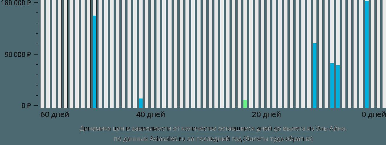 Динамика цен в зависимости от количества оставшихся дней до вылета из Эль-Айна