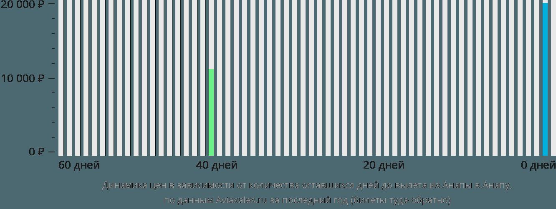 Динамика цен в зависимости от количества оставшихся дней до вылета из Анапы в Анапу