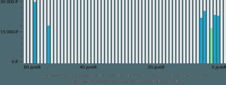 Динамика цен в зависимости от количества оставшихся дней до вылета из Анапы в Сочи