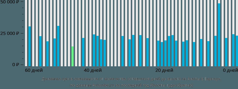 Динамика цен в зависимости от количества оставшихся дней до вылета из Анапы в Барнаул