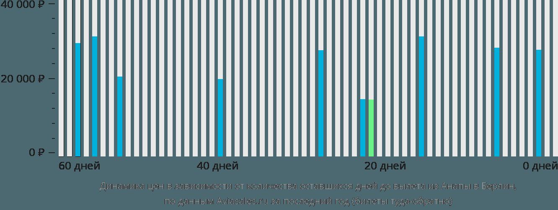 Динамика цен в зависимости от количества оставшихся дней до вылета из Анапы в Берлин