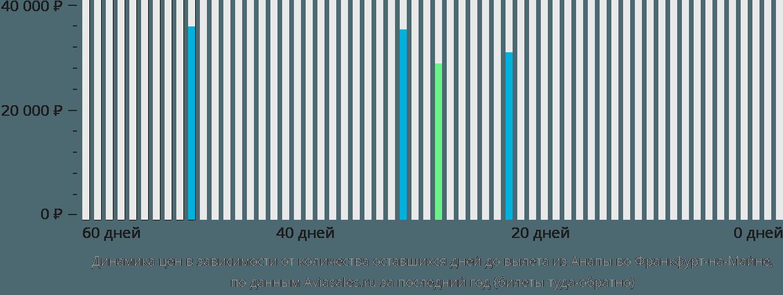 Динамика цен в зависимости от количества оставшихся дней до вылета из Анапы во Франкфурт-на-Майне