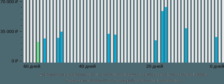 Динамика цен в зависимости от количества оставшихся дней до вылета из Анапы в Грецию