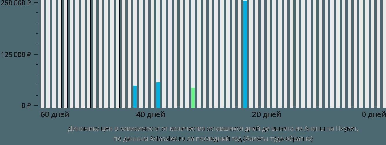 Динамика цен в зависимости от количества оставшихся дней до вылета из Анапы на Пхукет
