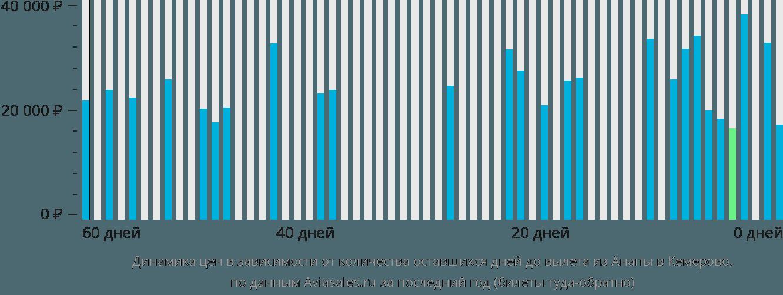 Динамика цен в зависимости от количества оставшихся дней до вылета из Анапы в Кемерово