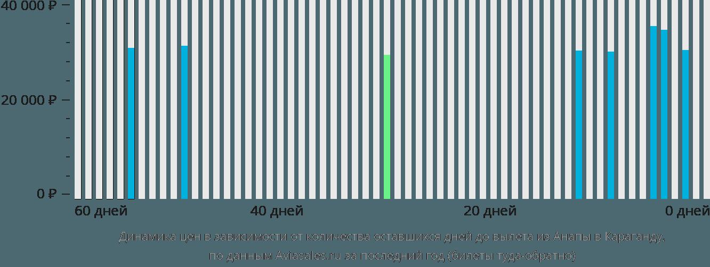 Динамика цен в зависимости от количества оставшихся дней до вылета из Анапы в Караганду