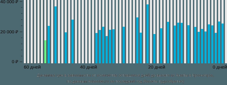 Динамика цен в зависимости от количества оставшихся дней до вылета из Анапы в Красноярск