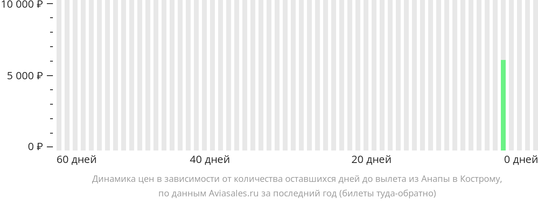 Динамика цен в зависимости от количества оставшихся дней до вылета из Анапы в Кострому
