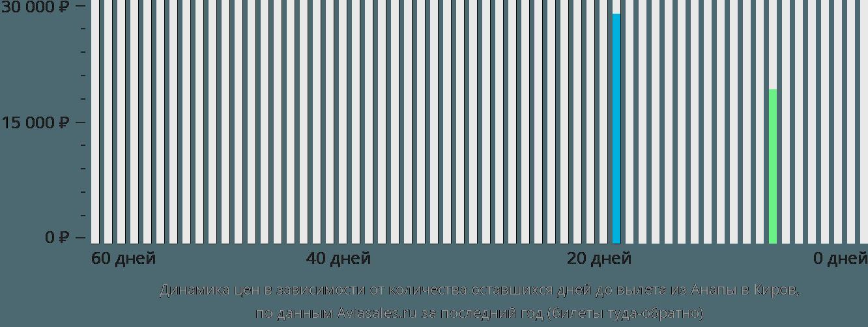 Динамика цен в зависимости от количества оставшихся дней до вылета из Анапы в Киров