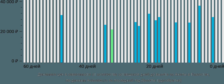 Динамика цен в зависимости от количества оставшихся дней до вылета из Анапы в Казахстан