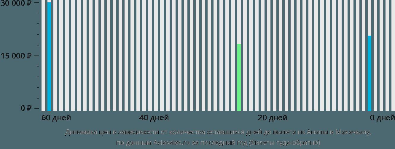 Динамика цен в зависимости от количества оставшихся дней до вылета из Анапы в Махачкалу