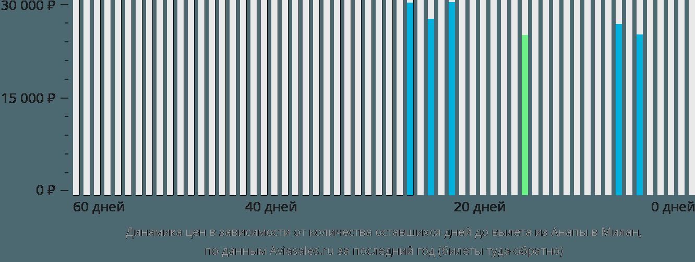 Авиабилеты из Москвы в Анапу от 1 997р Цены билетов