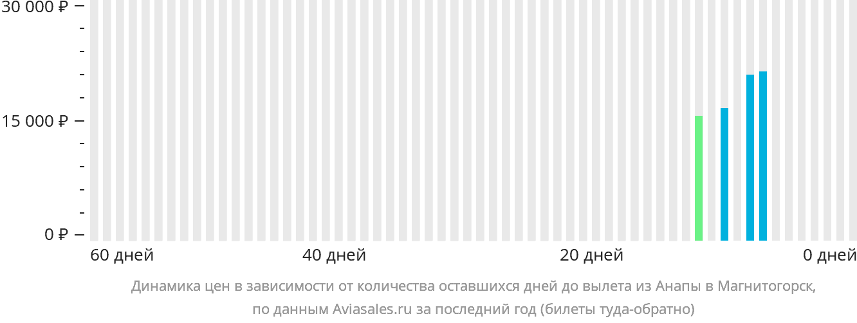 Динамика цен в зависимости от количества оставшихся дней до вылета из Анапы в Магнитогорск