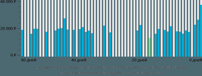 Динамика цен в зависимости от количества оставшихся дней до вылета из Анапы в Минск