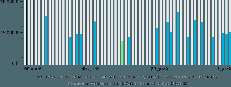 Динамика цен в зависимости от количества оставшихся дней до вылета из Анапы в Набережные Челны (Нижнекамск)