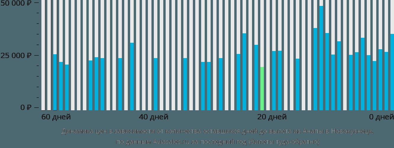 Динамика цен в зависимости от количества оставшихся дней до вылета из Анапы в Новокузнецк