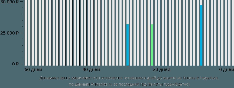 Динамика цен в зависимости от количества оставшихся дней до вылета из Анапы в Норильск
